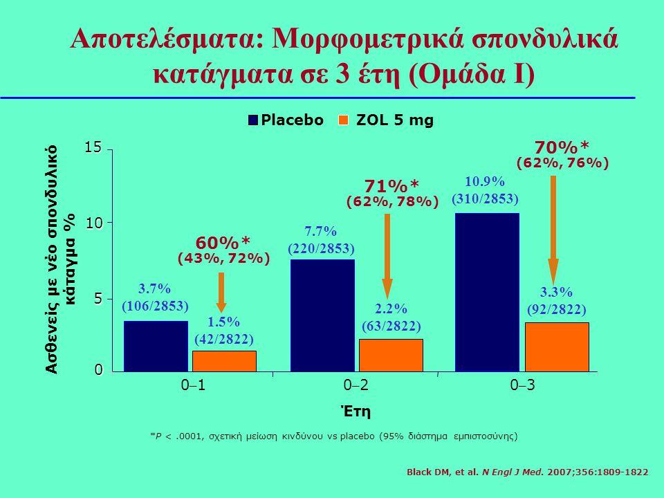 Αποτελέσματα: Μορφομετρικά σπονδυλικά κατάγματα σε 3 έτη (Ομάδα I)