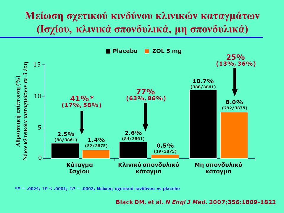 Μείωση σχετικού κινδύνου κλινικών καταγμάτων (Ισχίου, κλινικά σπονδυλικά, μη σπονδυλικά)