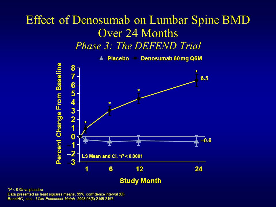 Effect of Denosumab on Lumbar Spine BMD Over 24 Months Phase 3: The DEFEND Trial