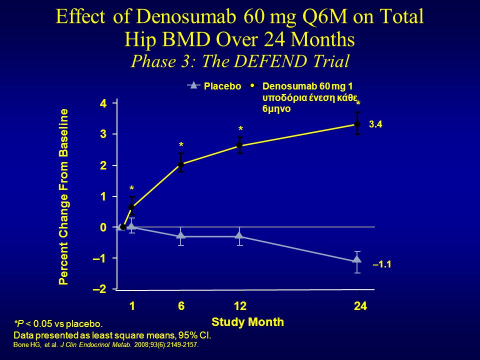 Effect of Denosumab 60 mg Q6M on Total Hip BMD Over 24 Months Phase 3: The DEFEND Trial