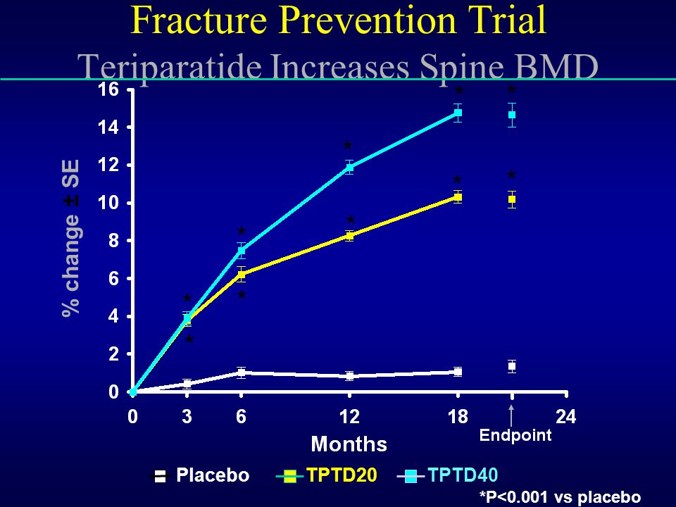 Fracture Prevention Trial Teriparatide Increases Spine BMD