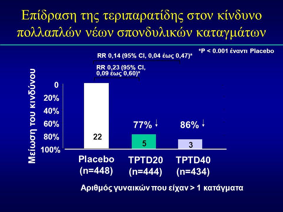 Πηγή: Επίδραση της τεριπαρατίδης στον κίνδυνο πολλαπλών νέων σπονδυλικών καταγμάτων. Επικύρωση: *P < 0.001 έναντι Placebo.
