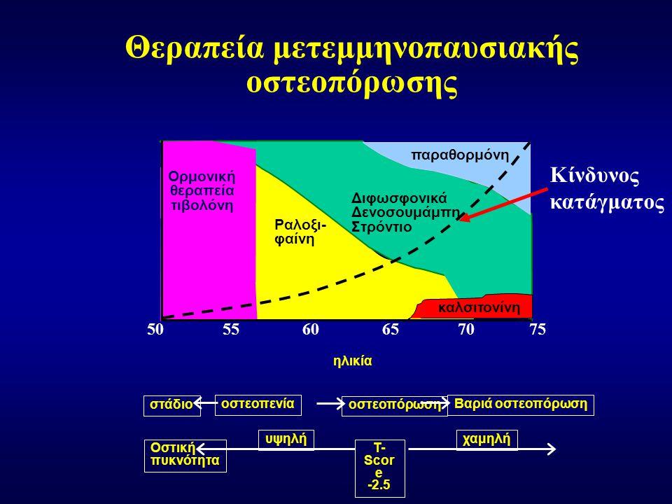Θεραπεία μετεμμηνοπαυσιακής οστεοπόρωσης