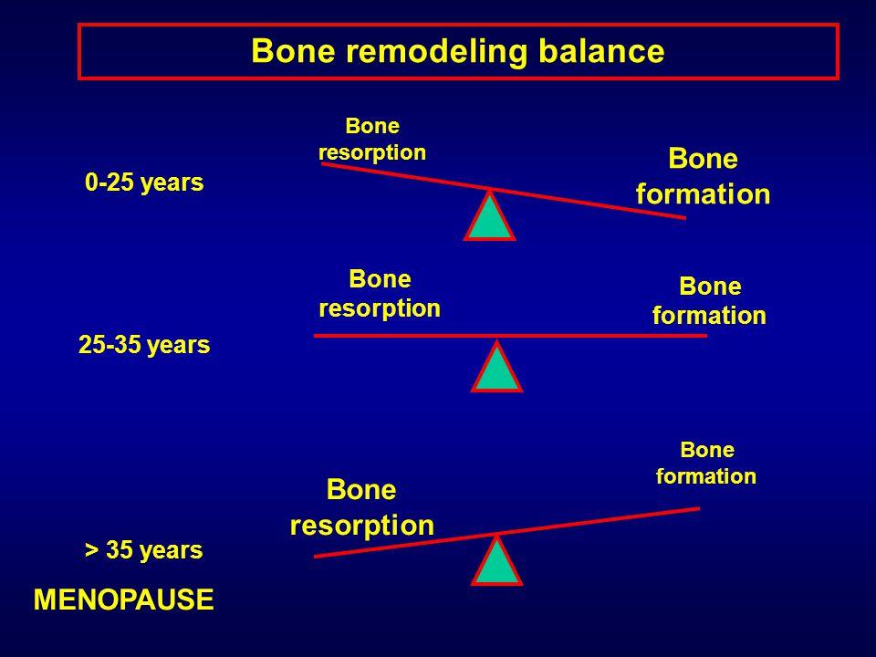 Bone remodeling balance