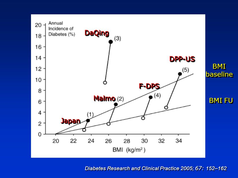 Diabetes Research and Clinical Practice 2005; 67: 152–162