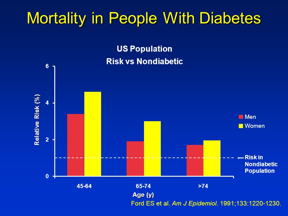 Mortality in People With Diabetes