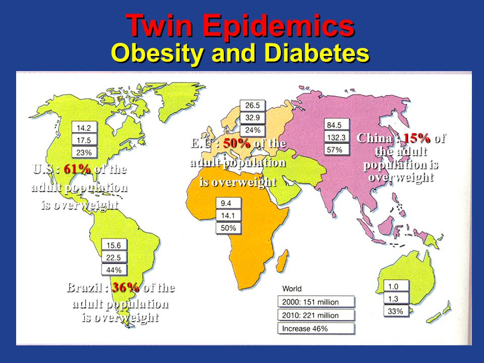 Twin Epidemics Obesity and Diabetes