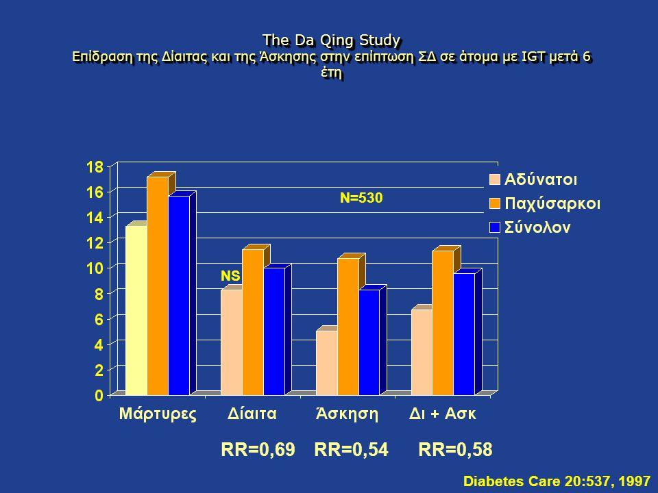 The Da Qing Study Επίδραση της Δίαιτας και της Άσκησης στην επίπτωση ΣΔ σε άτομα με IGT μετά 6 έτη