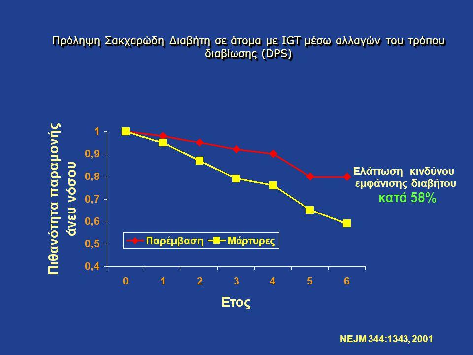 Ελάττωση κινδύνου εμφάνισης διαβήτου κατά 58%