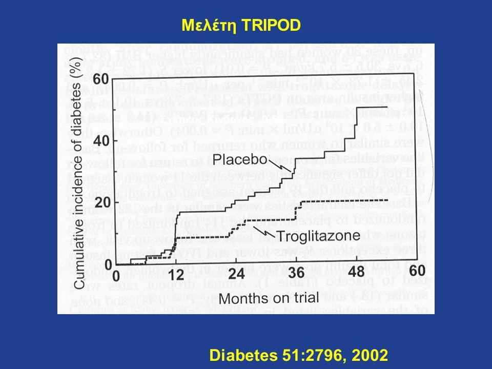 Μελέτη TRIPOD Diabetes 51:2796, 2002 Σχετικός Κίνδυνος 0.50