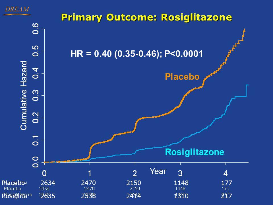 Primary Outcome: Rosiglitazone