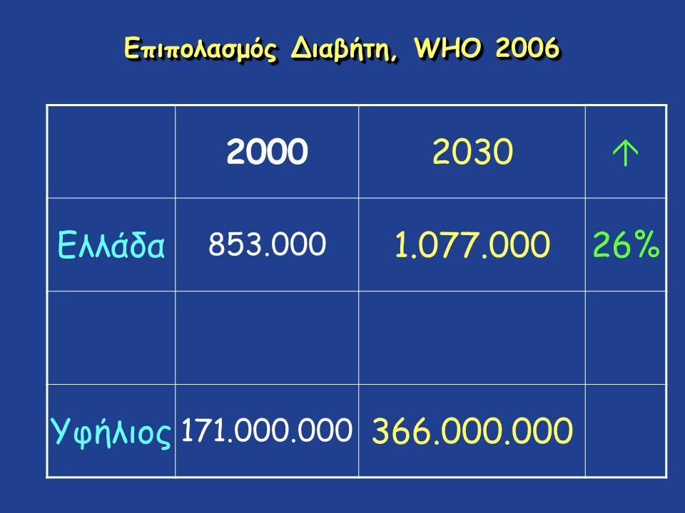 Επιπολασμός Διαβήτη, WHO 2006