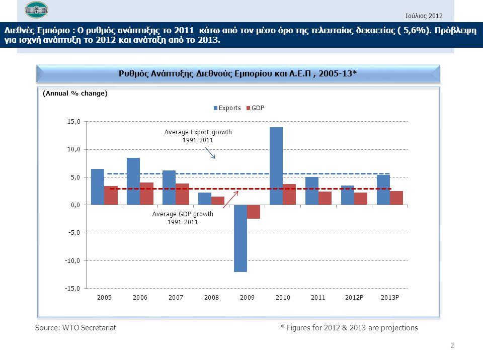 Ρυθμός Ανάπτυξης Διεθνούς Εμπορίου και Α.Ε.Π , 2005-13*