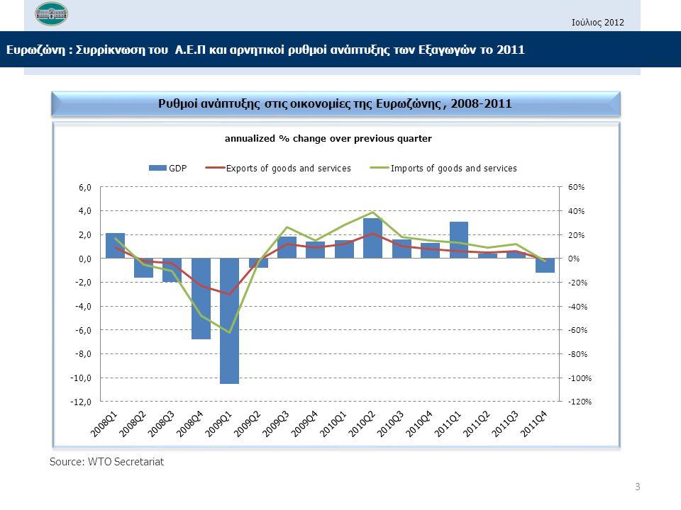 Ρυθμοί ανάπτυξης στις οικονομίες της Ευρωζώνης , 2008-2011