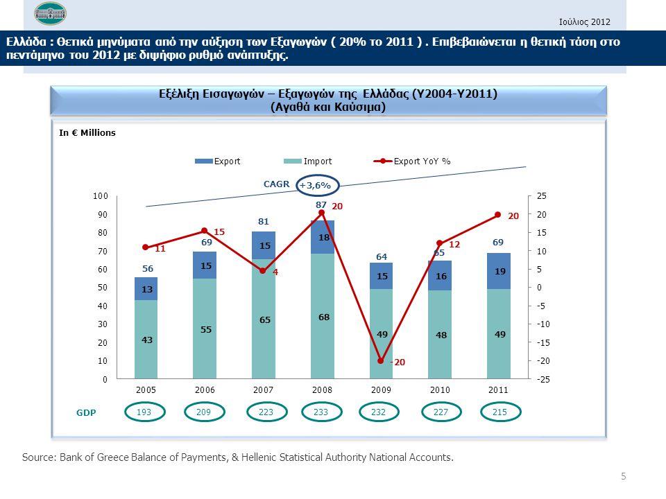 Εξέλιξη Εισαγωγών – Εξαγωγών της Ελλάδας (Y2004-Y2011)