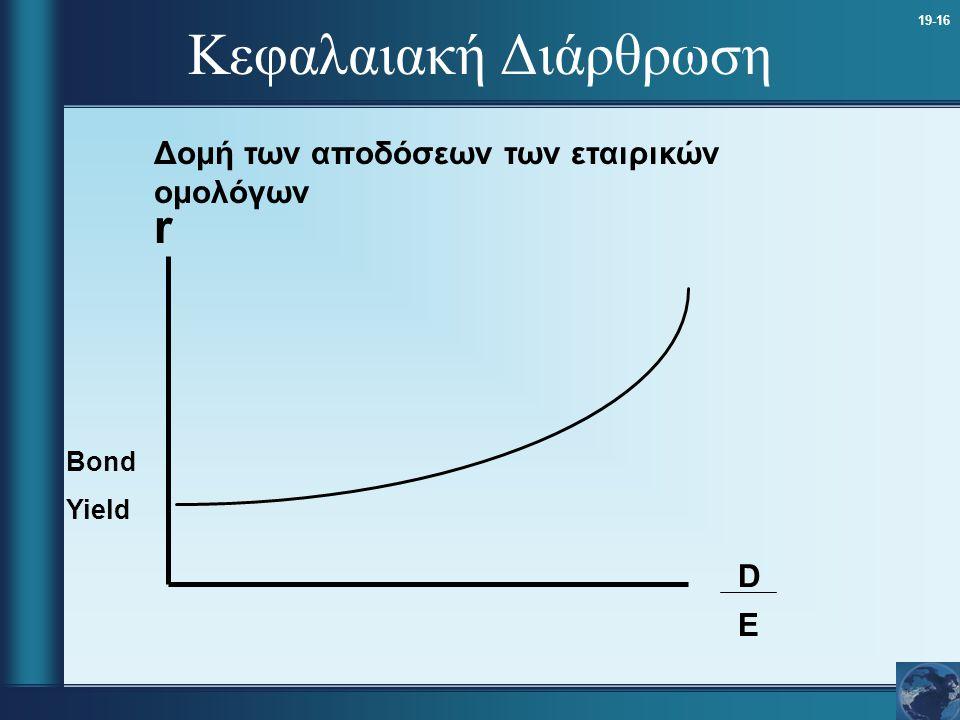 Κεφαλαιακή Διάρθρωση r Δομή των αποδόσεων των εταιρικών ομολόγων D E