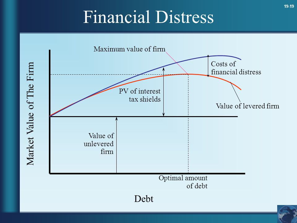 Financial Distress Market Value of The Firm Debt Maximum value of firm