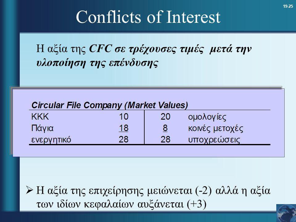 Conflicts of Interest Η αξία της CFC σε τρέχουσες τιμές μετά την υλοποίηση της επένδυσης.