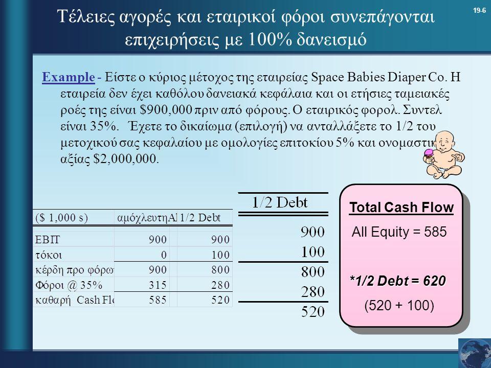Τέλειες αγορές και εταιρικοί φόροι συνεπάγονται επιχειρήσεις με 100% δανεισμό