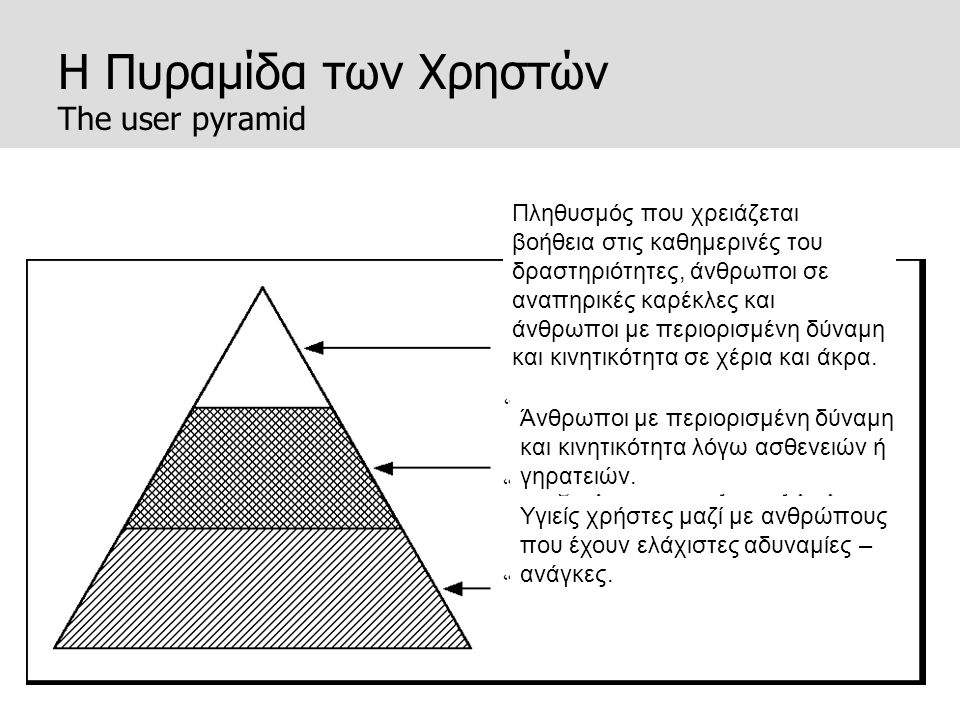 Η Πυραμίδα των Χρηστών The user pyramid