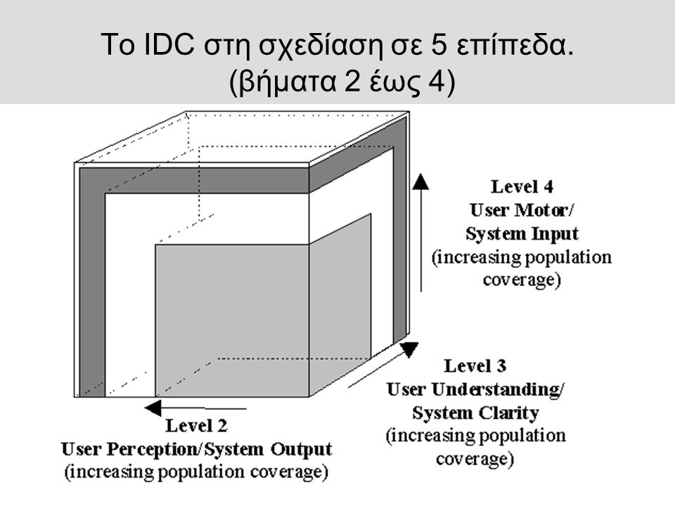 Το IDC στη σχεδίαση σε 5 επίπεδα. (βήματα 2 έως 4)