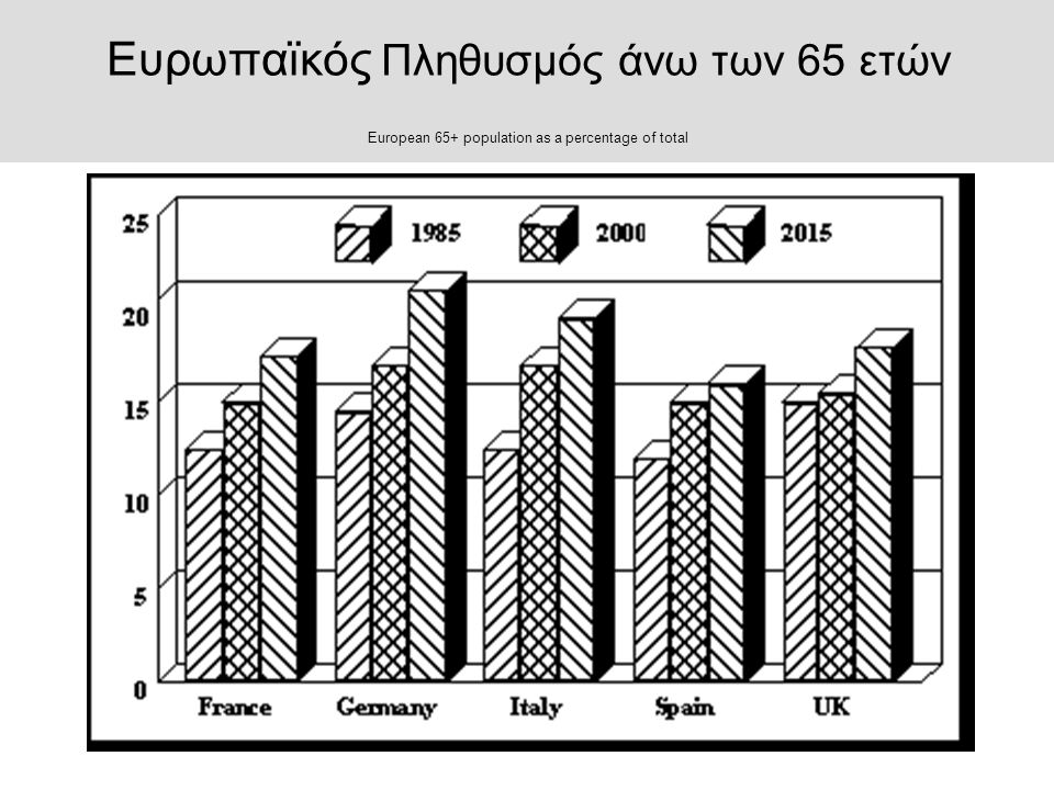 Ευρωπαϊκός Πληθυσμός άνω των 65 ετών European 65+ population as a percentage of total