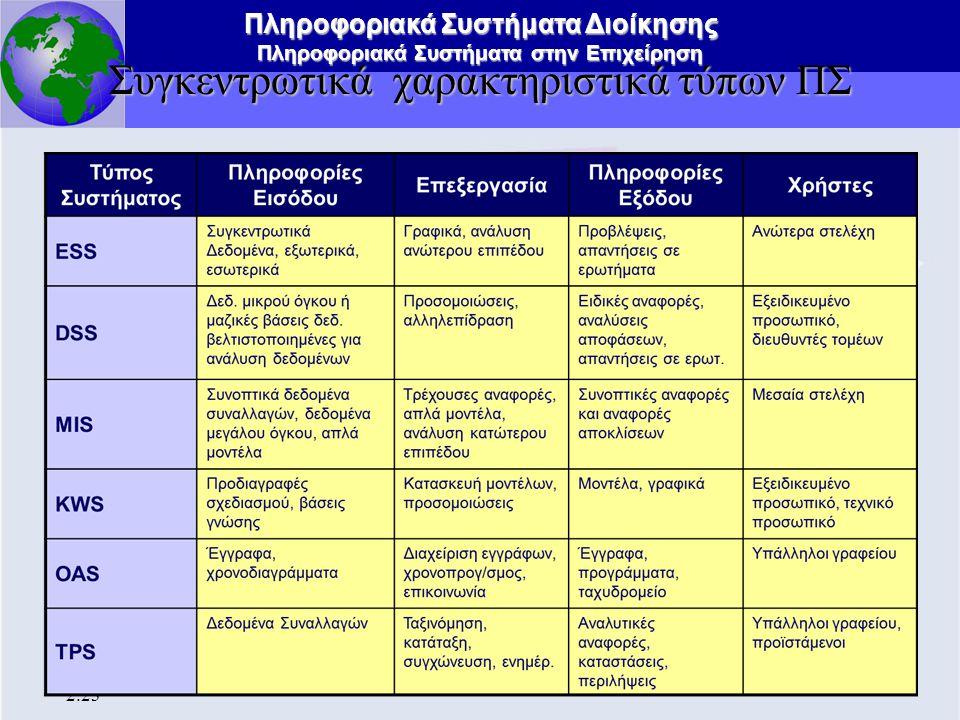 Συγκεντρωτικά χαρακτηριστικά τύπων ΠΣ