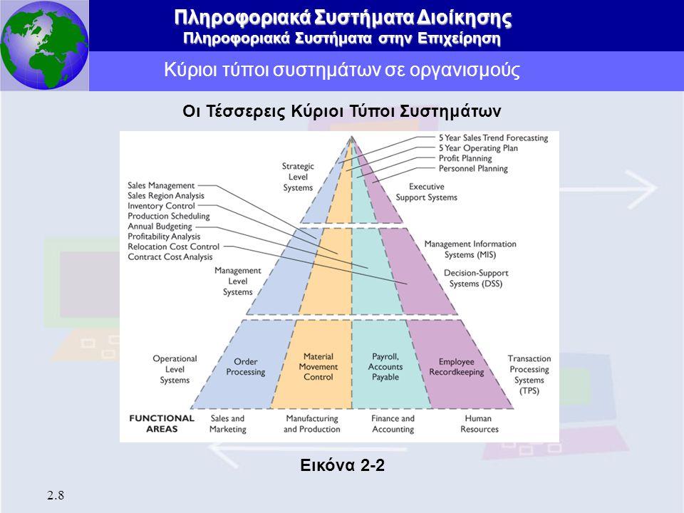 Κύριοι τύποι συστημάτων σε οργανισμούς
