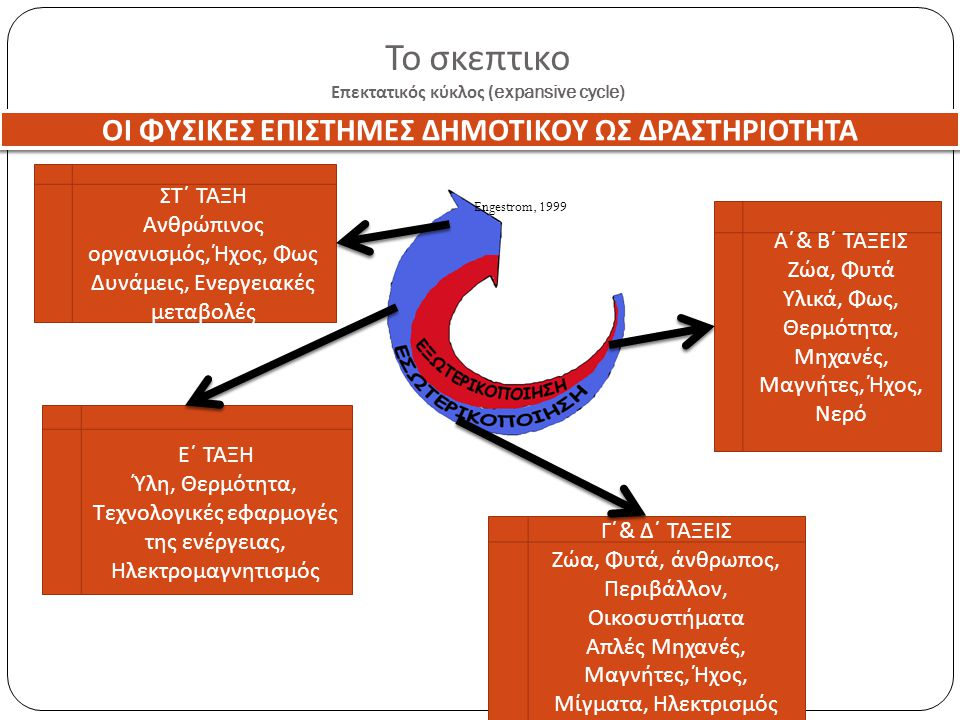 Το σκεπτικο Επεκτατικός κύκλος (expansive cycle)
