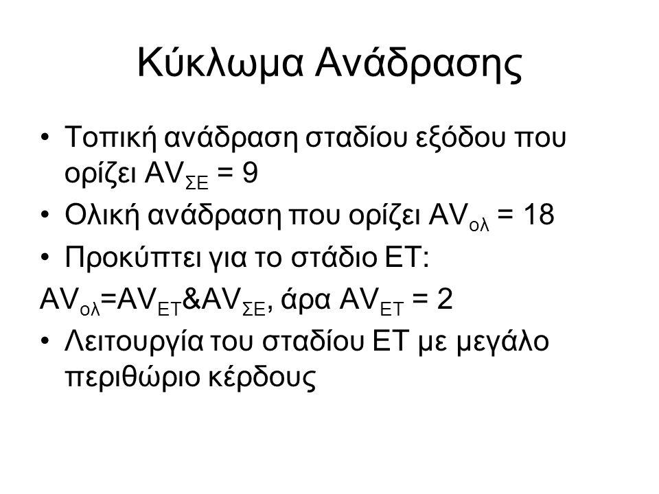 Κύκλωμα Ανάδρασης Τοπική ανάδραση σταδίου εξόδου που ορίζει AVΣΕ = 9