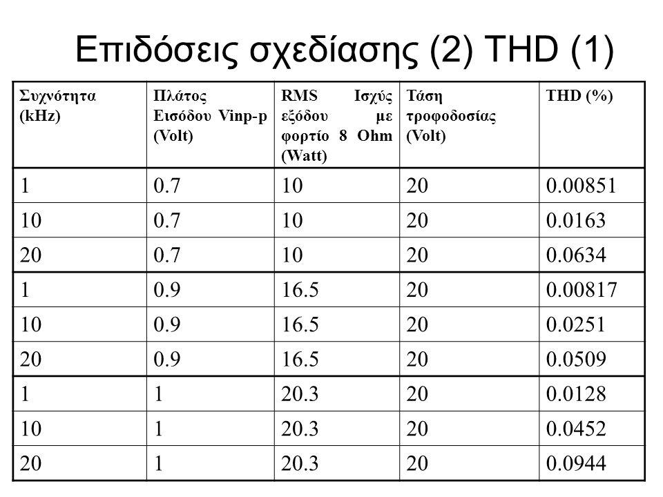 Επιδόσεις σχεδίασης (2) THD (1)