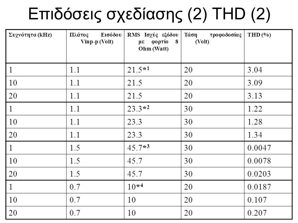 Επιδόσεις σχεδίασης (2) THD (2)