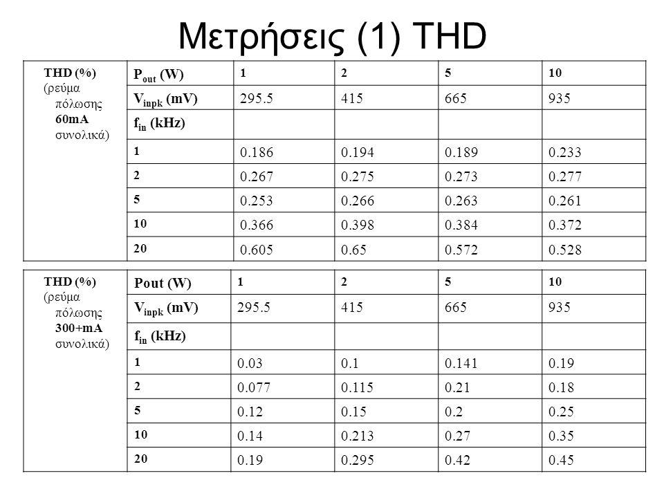 Μετρήσεις (1) THD Pout (W) Vinpk (mV) 295.5 415 665 935 fin (kHz)