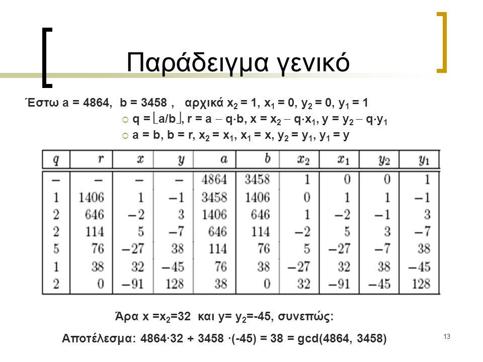 Παράδειγμα γενικό Έστω a = 4864, b = 3458 , αρχικά x2 = 1, x1 = 0, y2 = 0, y1 = 1. q = a/b, r = a  qb, x = x2  qx1, y = y2  qy1.