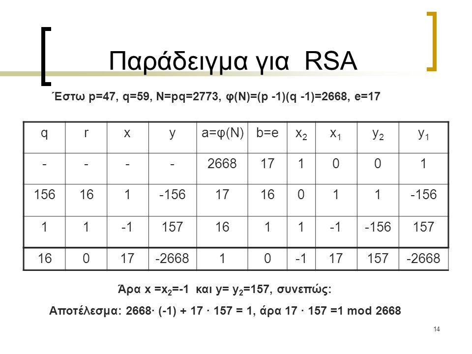 Παράδειγμα για RSA q r x y a=φ(Ν) b=e x2 x1 y2 y1 - 2668 17 1 156 16