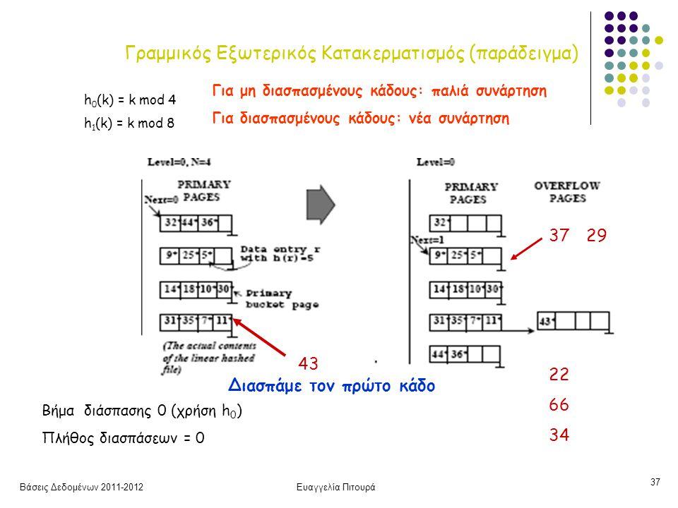 Γραμμικός Εξωτερικός Κατακερματισμός (παράδειγμα)