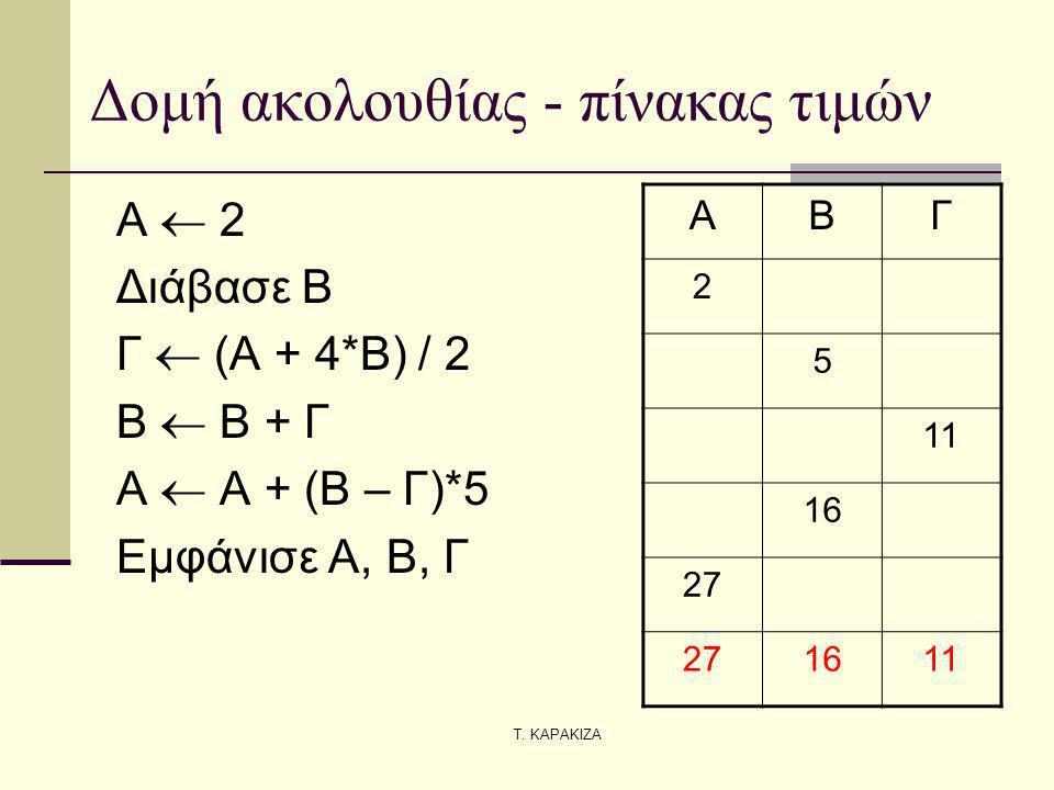 Δομή ακολουθίας - πίνακας τιμών