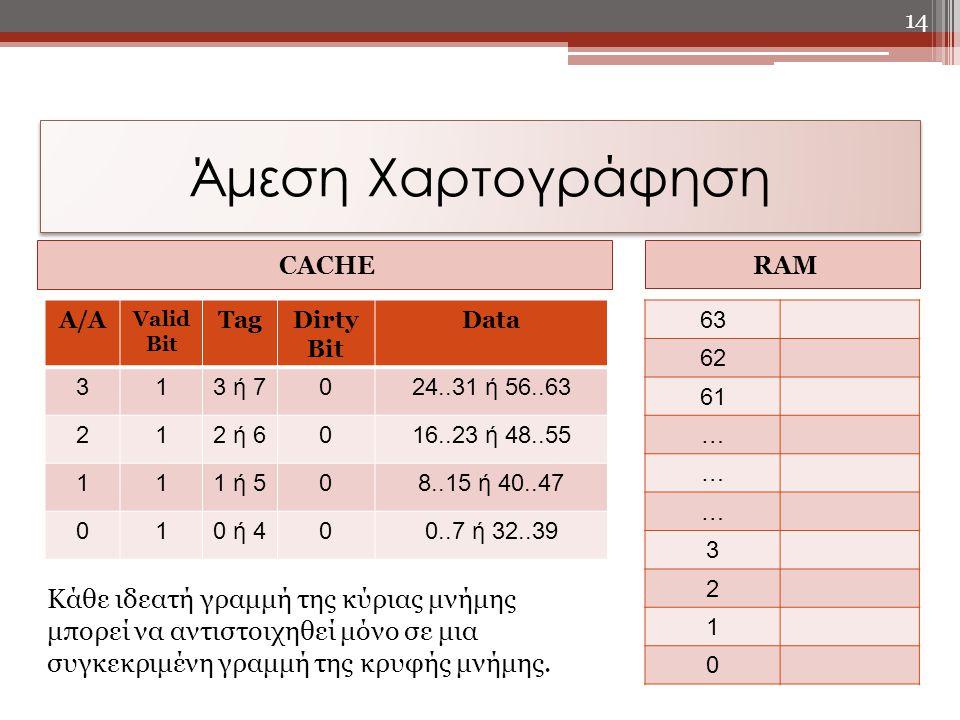 Άμεση Χαρτογράφηση CACHE. RAM. A/A. Valid Bit. Tag. Dirty Bit. Data. 3. 1. 3 ή 7. 24..31 ή 56..63.