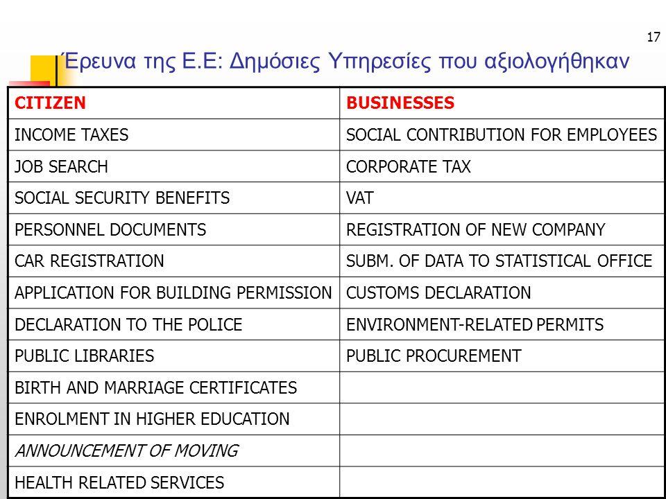 Έρευνα της Ε.Ε: Δημόσιες Υπηρεσίες που αξιολογήθηκαν
