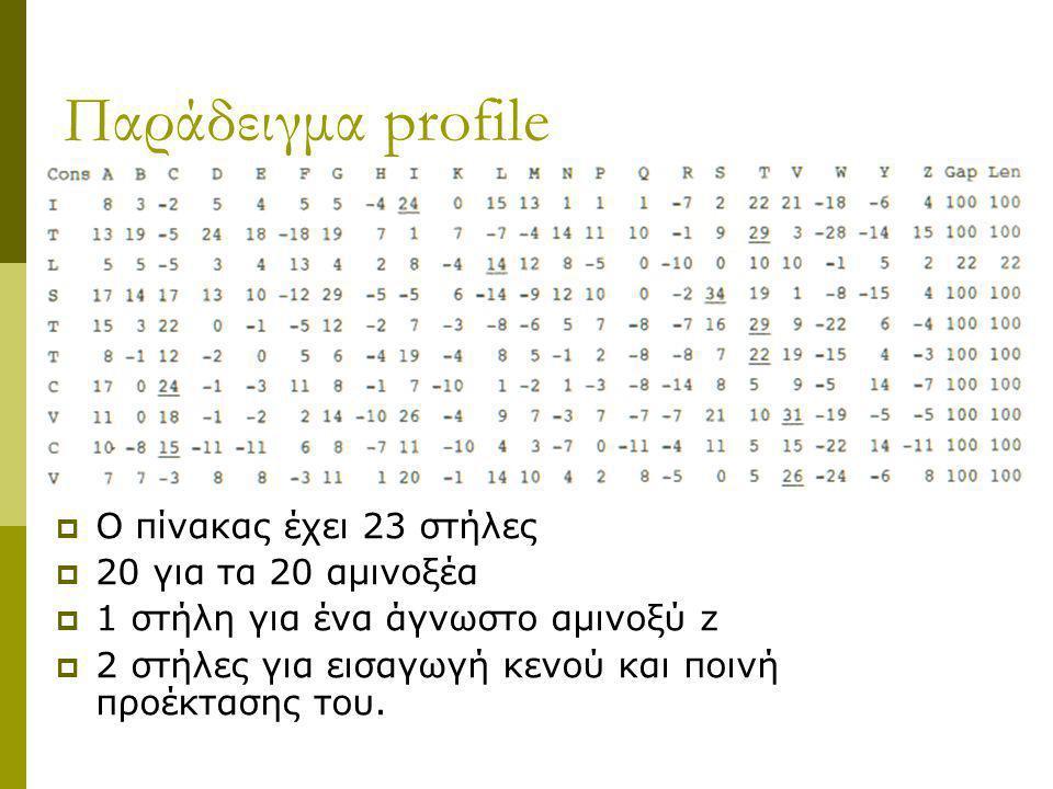 Παράδειγμα profile O πίνακας έχει 23 στήλες 20 για τα 20 αμινοξέα