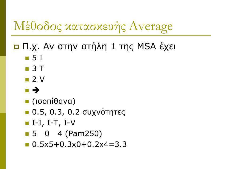 Μέθοδος κατασκευής Average