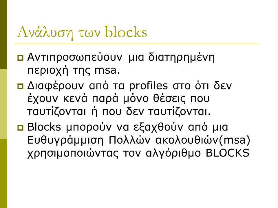 Ανάλυση των blocks Αντιπροσωπεύουν μια διατηρημένη περιοχή της msa.
