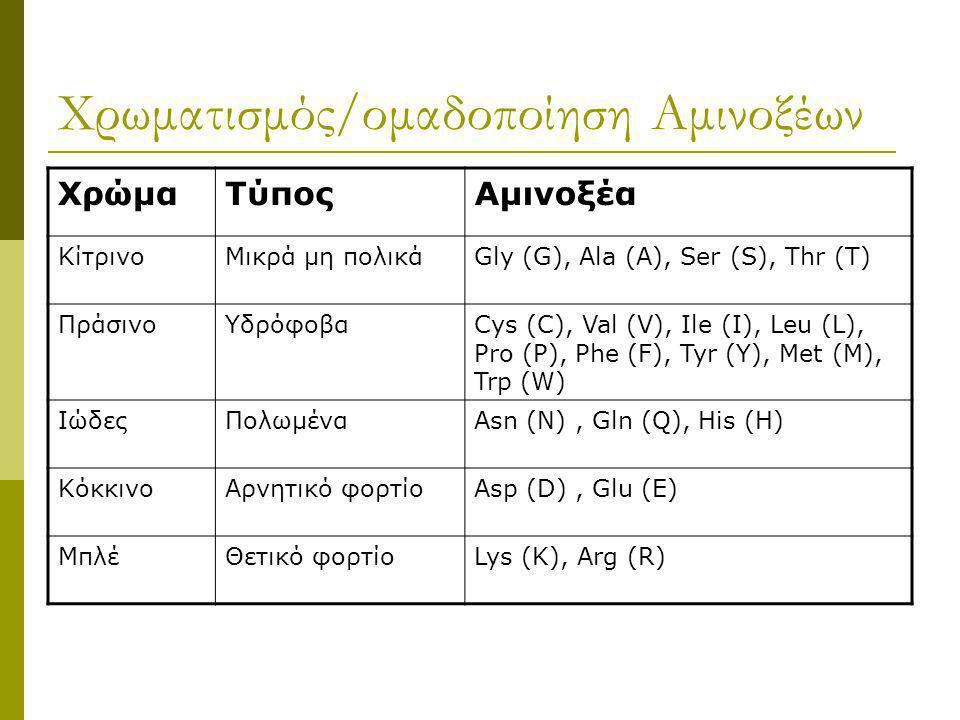 Χρωματισμός/ομαδοποίηση Αμινοξέων