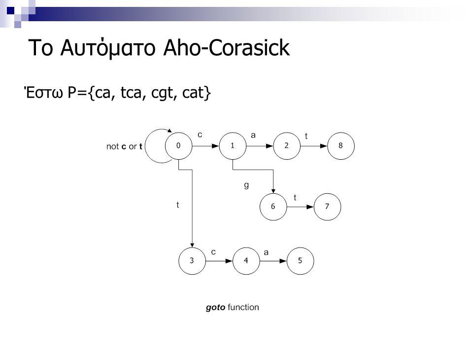 Το Αυτόματο Aho-Corasick