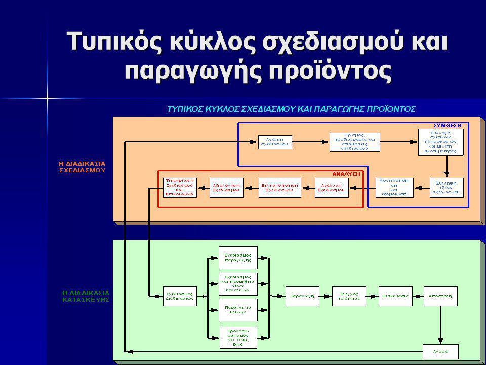 Τυπικός κύκλος σχεδιασμού και παραγωγής προϊόντος