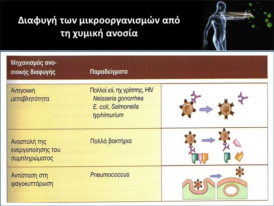 Διαφυγή των μικροοργανισμών από