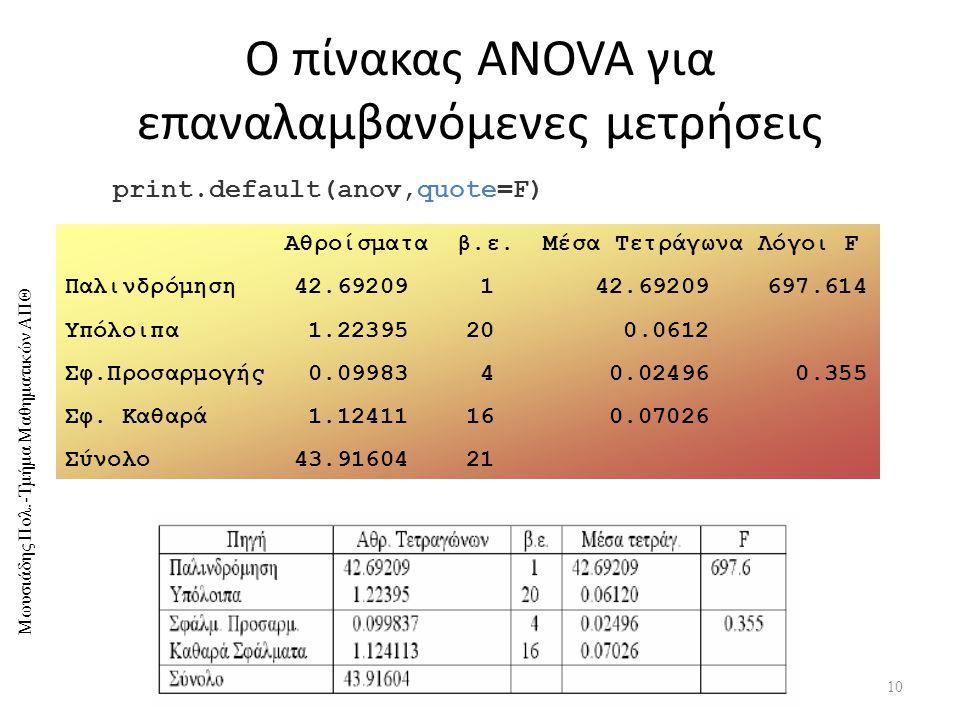 Ο πίνακας ANOVA για επαναλαμβανόμενες μετρήσεις
