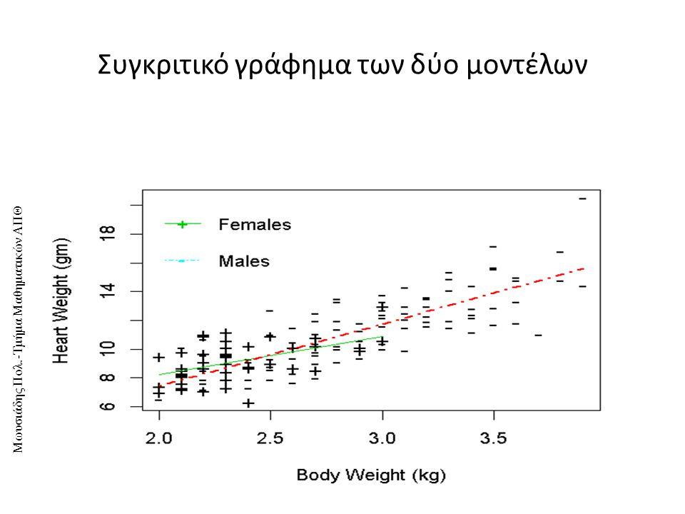 Συγκριτικό γράφημα των δύο μοντέλων