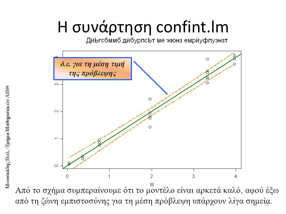 δ.ε. για τη μέση τιμή της πρόβλεψης