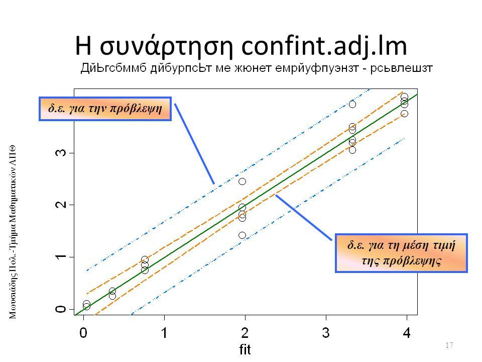 Η συνάρτηση confint.adj.lm